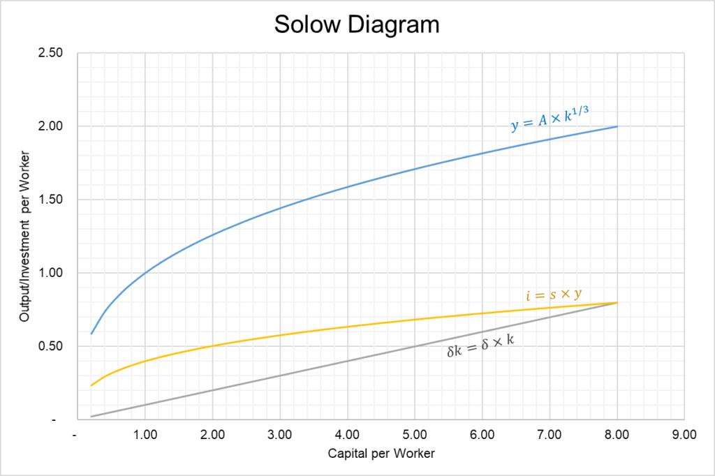 solow diagram