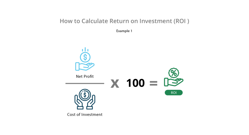 How To Calculate Return On Sales