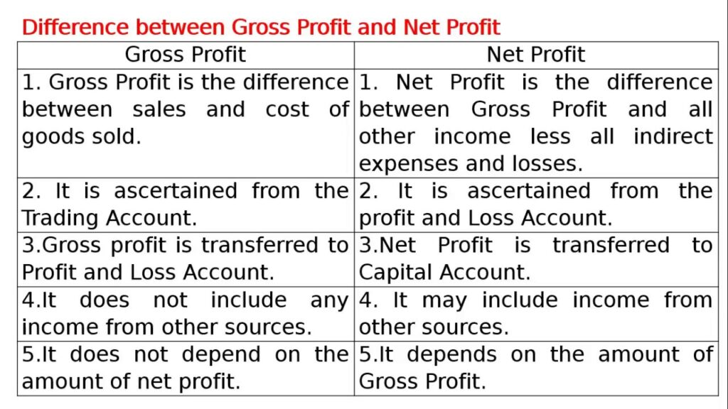 Difference Between Net And Gross Profit
